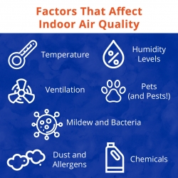 Factors that affect indoor are quality